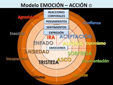 modelo de emociones